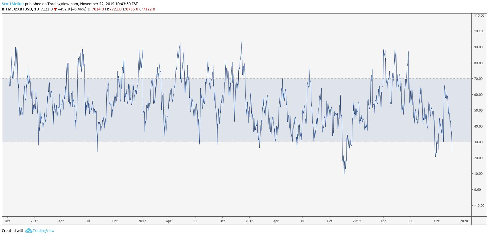 BTC USD daily RSI. Source: TradingView