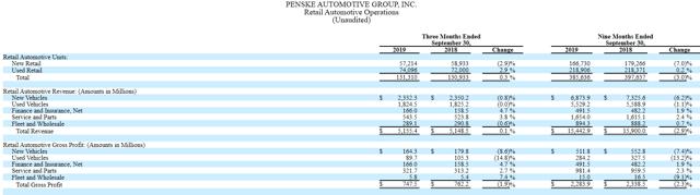 Penske Retail Auto Results