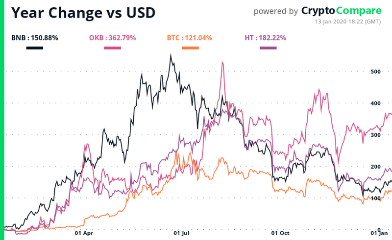 Exchange coins outperformed BTC