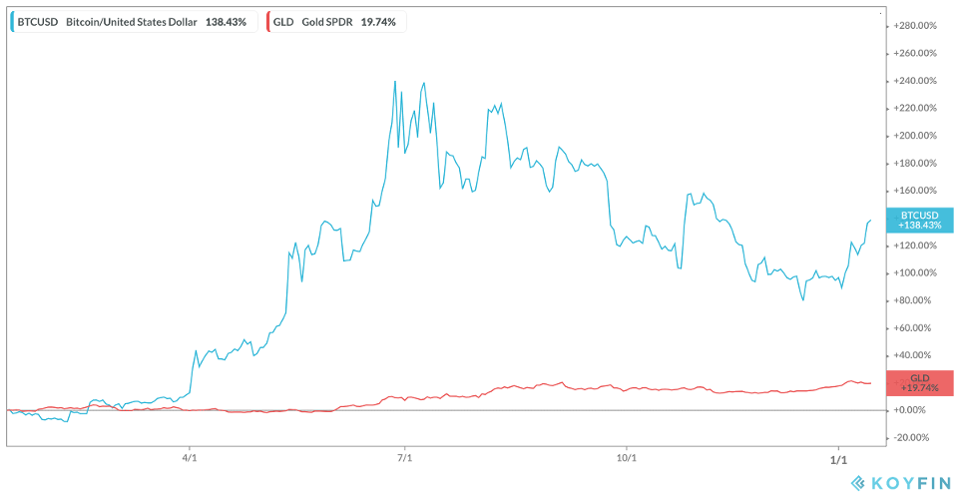 Bitcoin vs SPDR Gold 12-month Performance
