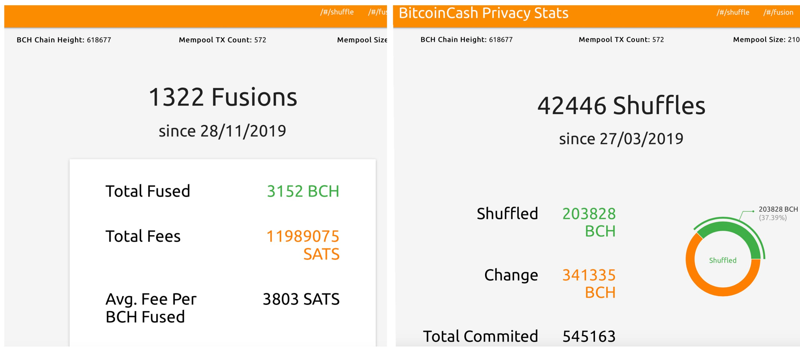 Bitcoin Cash Gets Significant Privacy Boost With Cashfusion Alpha Launch