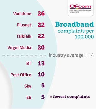 Ofcom reveals the most broadband complaints