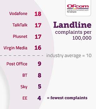Ofcom reveals the most landline complaints