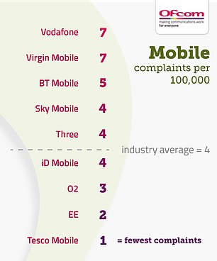 The most complained about mobile companies