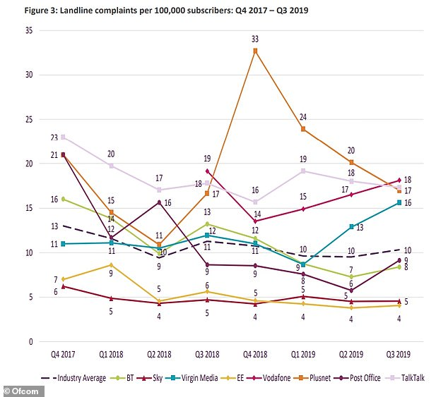 How landline complaints have changed in the last few years, showing a substantial decrease