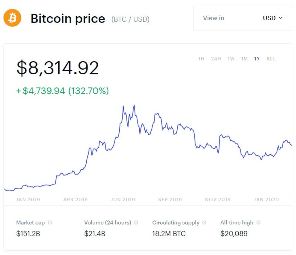bitcoin, bitcoin price, LocalBitcoins, chart