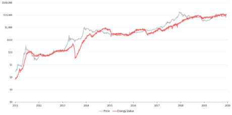 Bitcoin, value, energy
