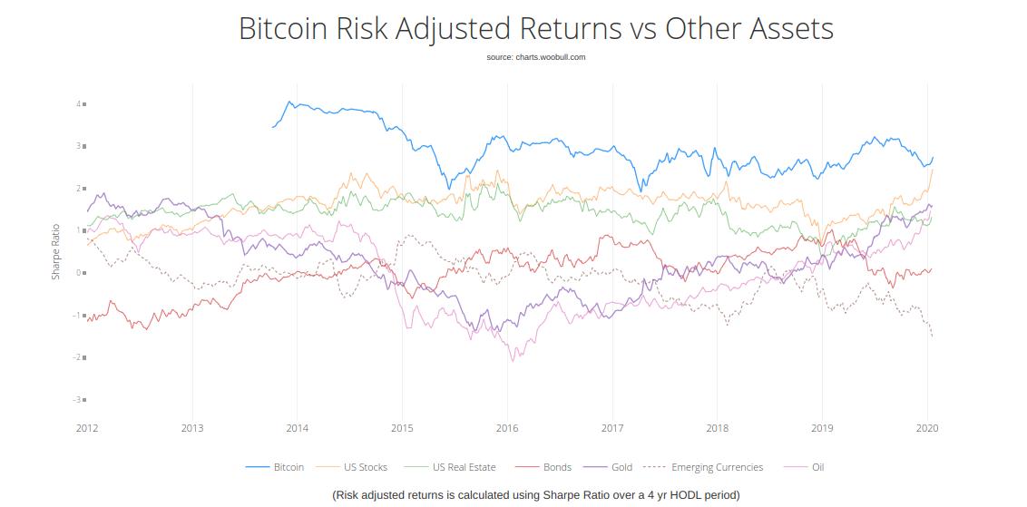 Bitcoin 4-year risk-adjusted returns since creation