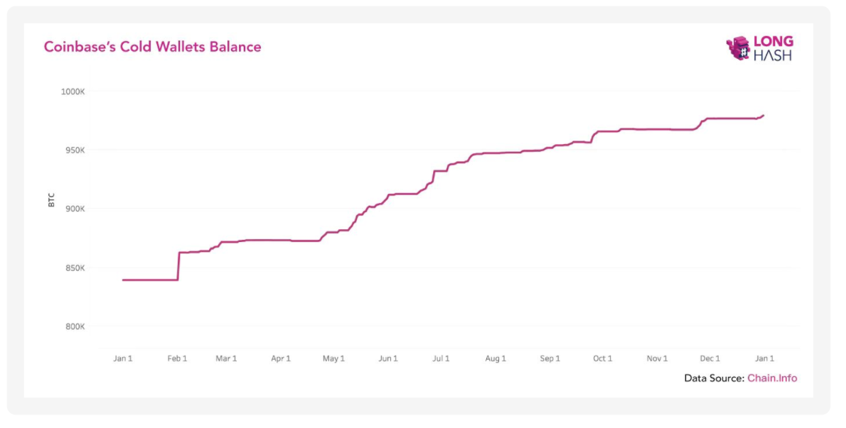 Coinbase cold wallet balance, 2019-present