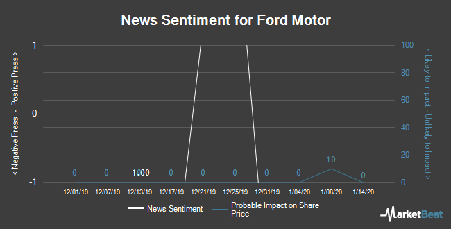 Insider Buying and Selling by Quarter for Ford Motor (NYSE:F)