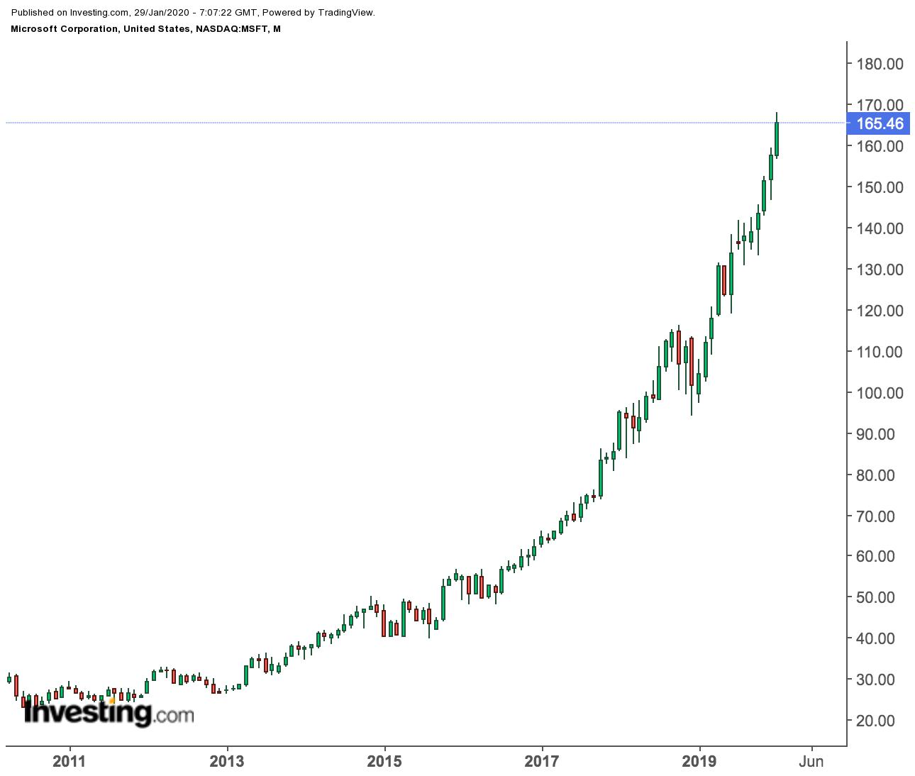Microsoft Monthly Price Chart