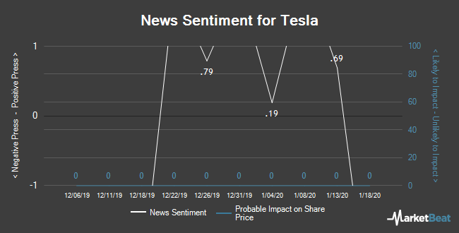 Insider Buying and Selling by Quarter for Tesla (NASDAQ:TSLA)