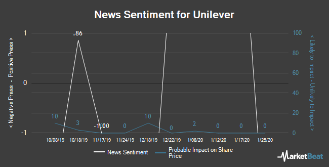 Insider Buying and Selling by Quarter for Unilever (NYSE:UN)