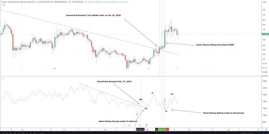altcoin price chart market crypto
