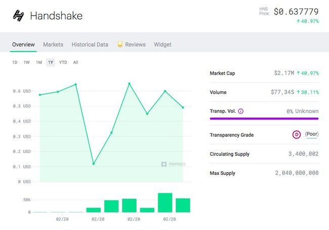 Price Feed for Handshake Cryptoasset on Nomics.com: Handshake HNS token's price, all-time high, market capitalization, volume, transparent volume, supply information, and more. Through its integration with Namebase, Nomics becomes the first aggregator to list live pricing data for Handshake (HNS).
