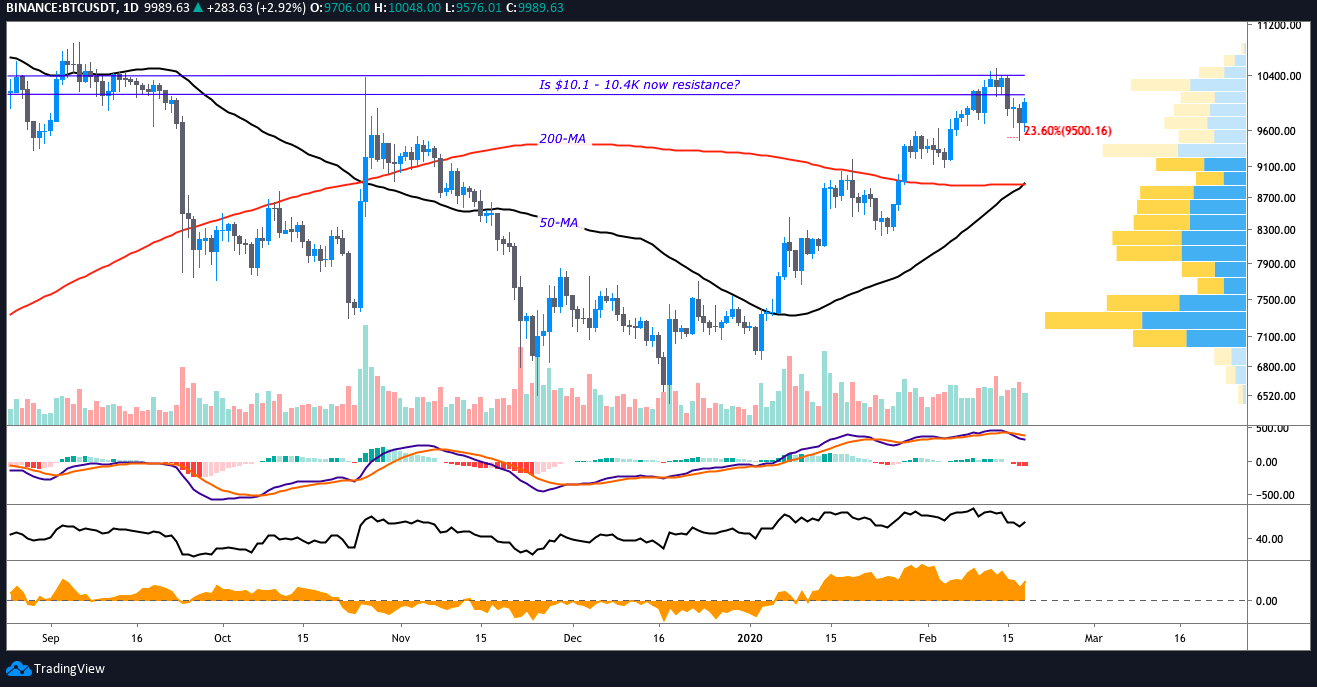 BTC USD daily chart