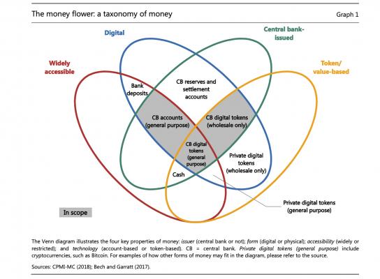 The money flower