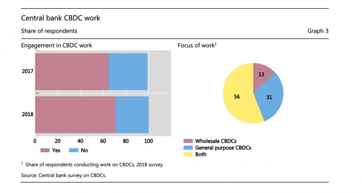 Central bank CBDC work
