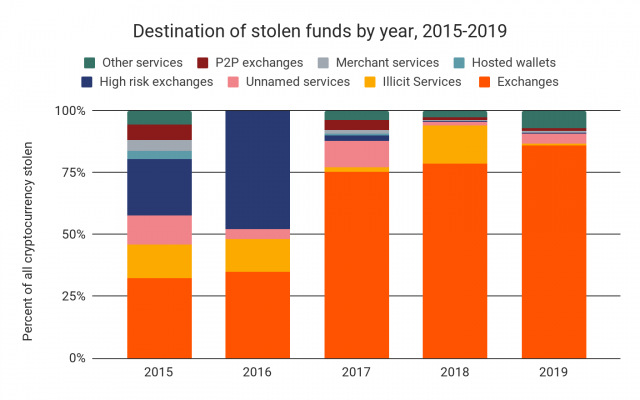 Destination of stolen funds by year