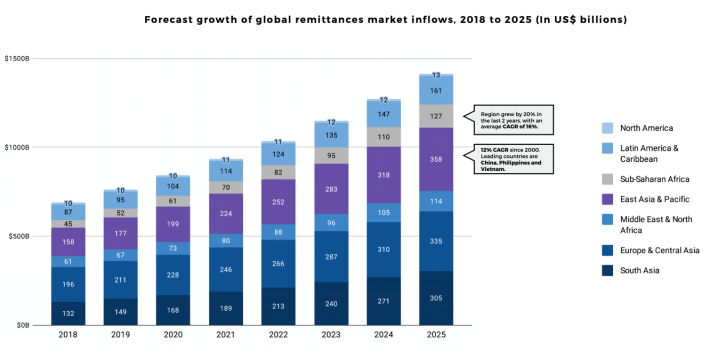 Percent growth of global remittance market inflows