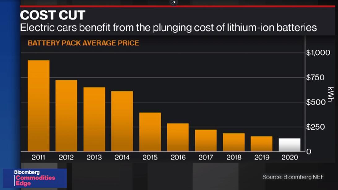 EV battery price trend