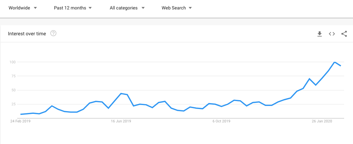 """An increase in Google searches for """"Bitcoin halving"""" over the past 12 months. Source: Google Trends"""