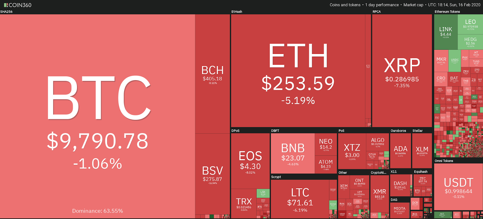 Crypto market 1-day price chart. Source: Coin360