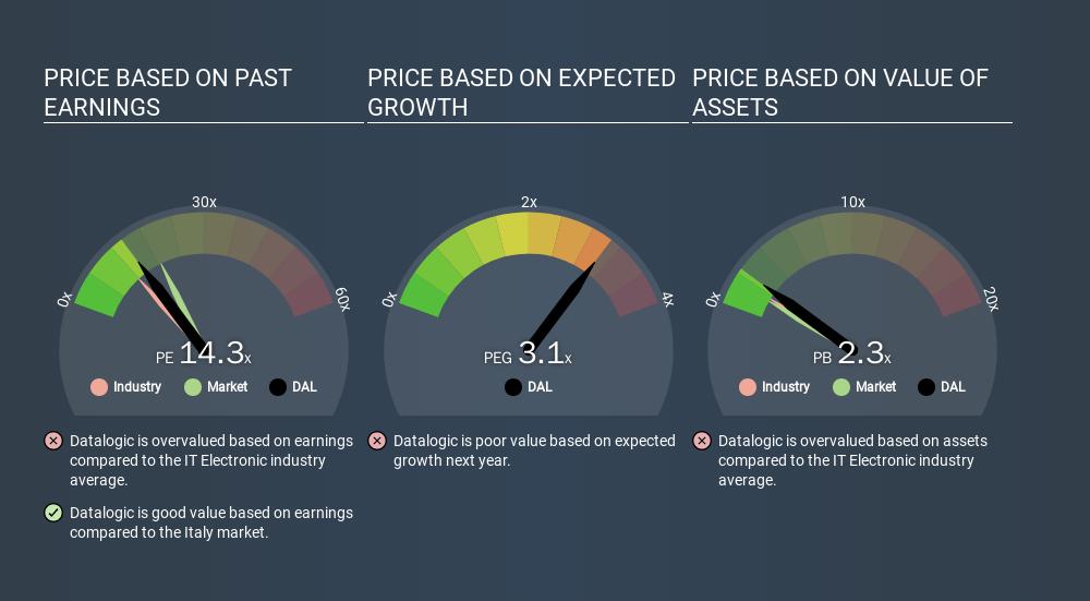 BIT:DAL Price Estimation Relative to Market, February 24th 2020
