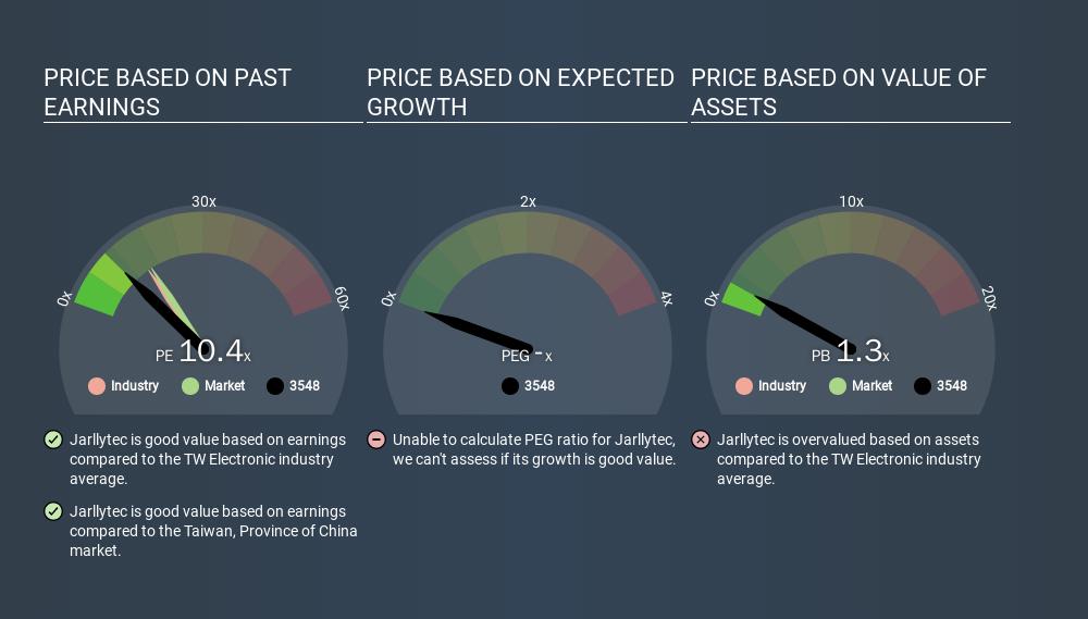 GTSM:3548 Price Estimation Relative to Market, February 28th 2020