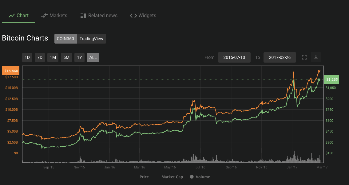 Bitcoin price movement following the 2016 halving. Source: Coin360.com