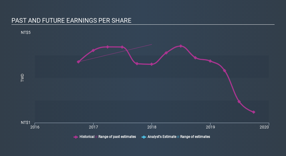 GTSM:6187 Past and Future Earnings, February 26th 2020