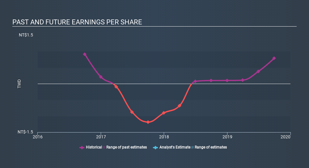 GTSM:3306 Past and Future Earnings, February 17th 2020