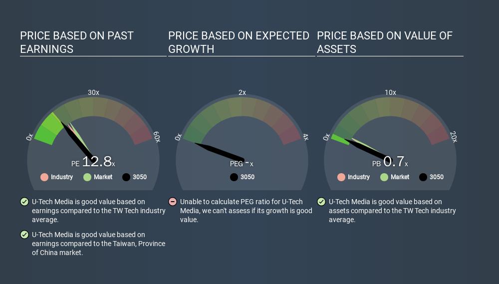 TSEC:3050 Price Estimation Relative to Market, February 19th 2020