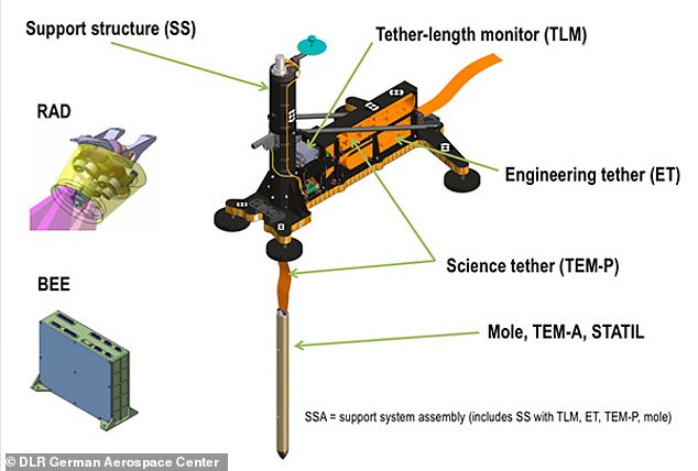 The tether (pictured) attached to the probe is sensitive and could get damaged during the maneuver according to NASA