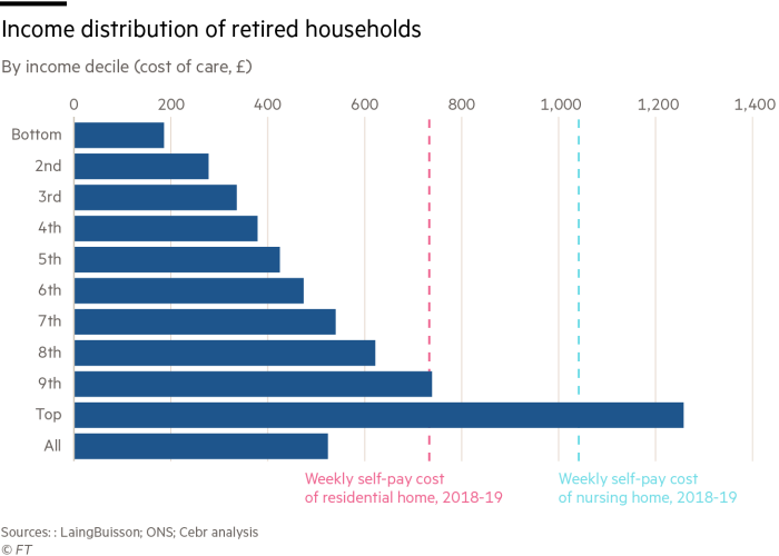 Income distribution of retired households