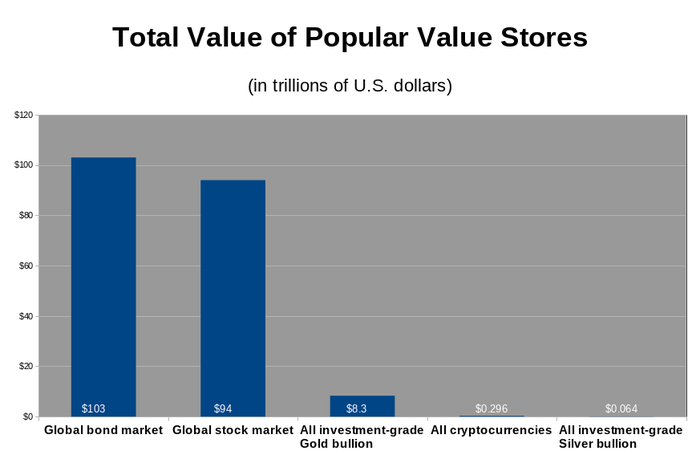 Chart of the total values of popular value stores