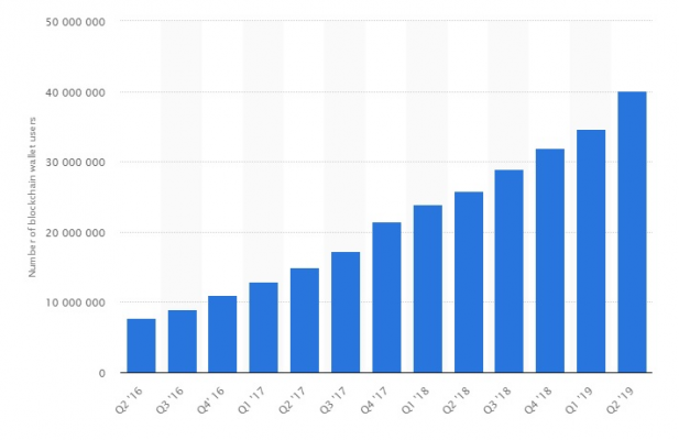 Number of blockchain wallet users