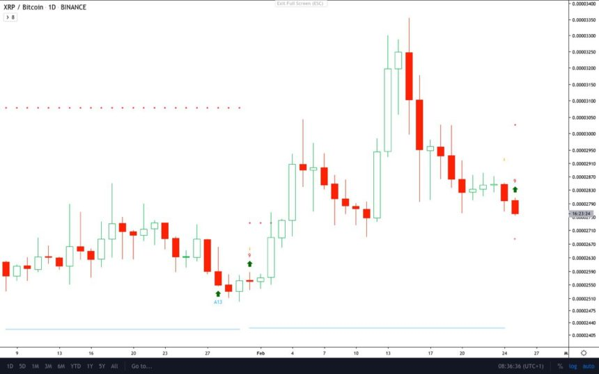 xrp btc price chart td 9 ripple